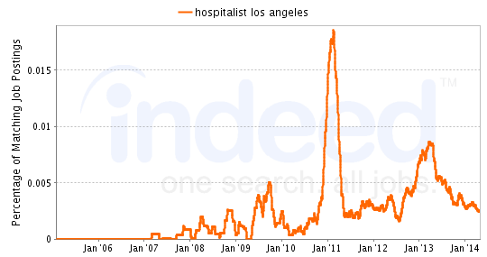 Chart of Hospitalist job growth in Los Angeles